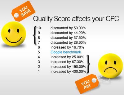 Kwaliteitsscore Adwords bepaalt kosten per klik