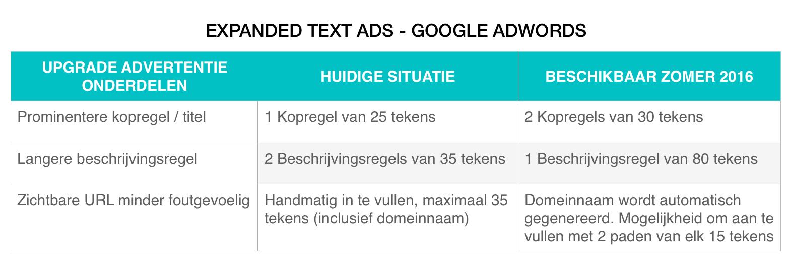 Expanded Text Ads - Update overzicht